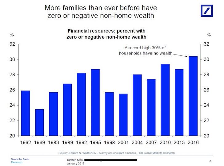 percent of families with zero or negative wealth outside their primary residence