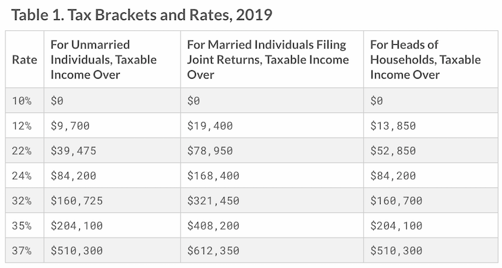 2019 Marginal Income Tax Brackets