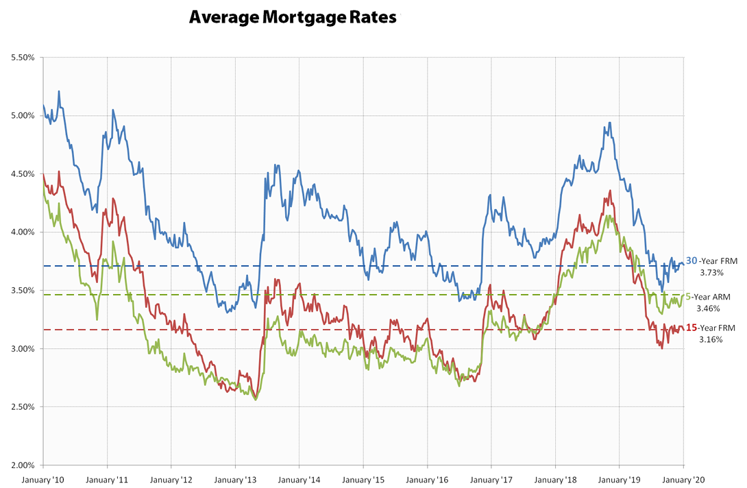 Average Mortgage Rates In 2020