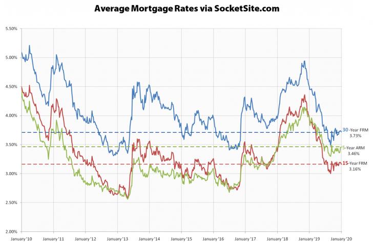 Latest Mortgage Rates 2020