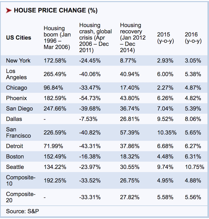 US housing price boom bust by city