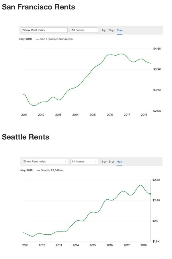 San Francisco and Seattle rental chart history