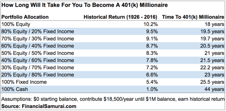 How long it will take you to become a 401k millionaire