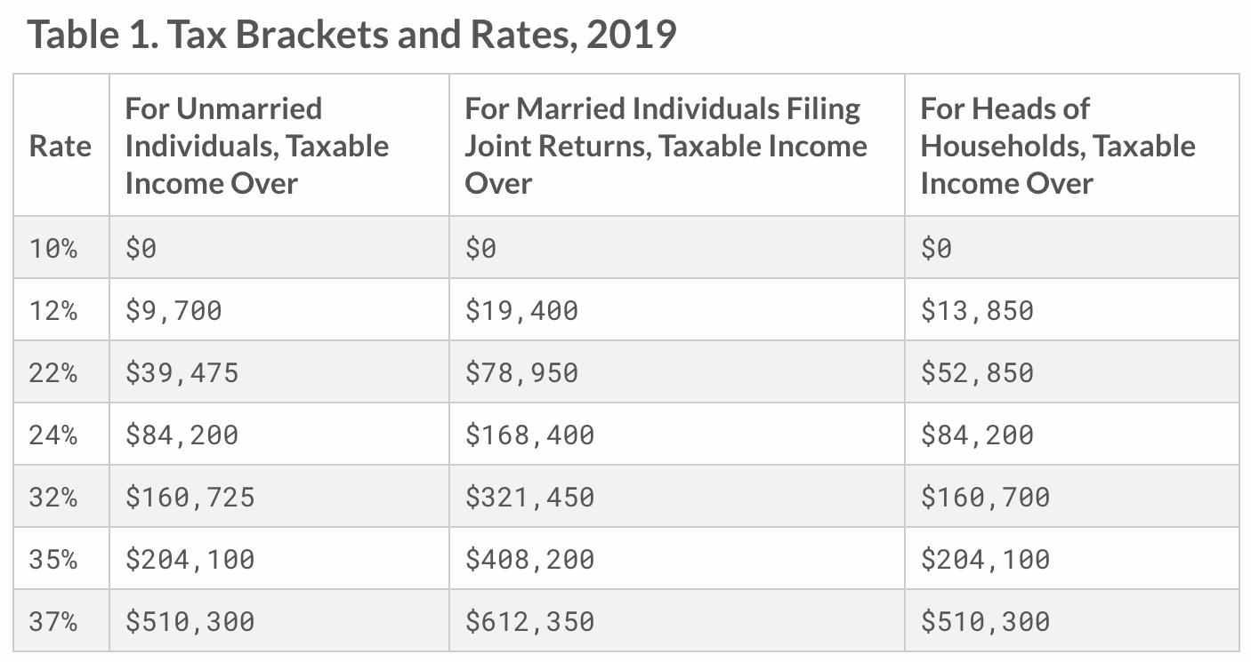 2019 Federal Income Tax Bracket