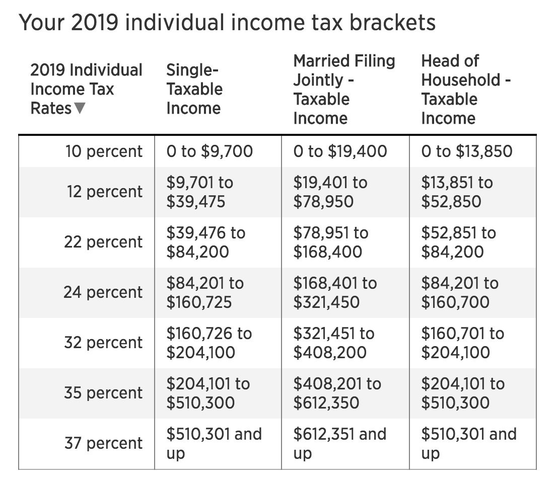 2019 Federal Income Tax Brackets For Single And Married Couples