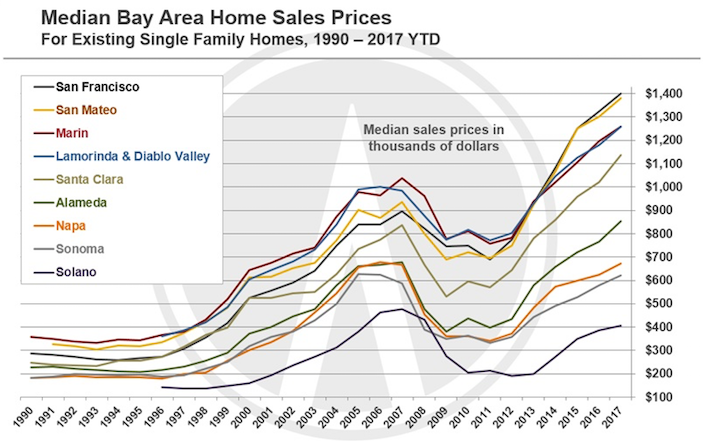 San Francisco Bay Area Home Prices Are Out Of Control