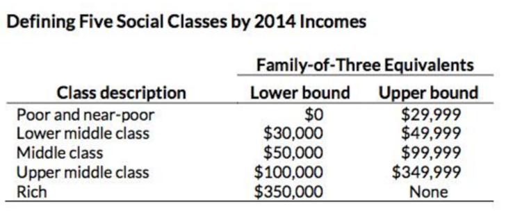 Defining the middle class by income