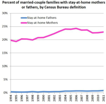 Percentage of stay at home moms and stay at home dads and moms