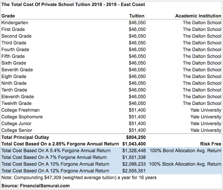Total cost of private school from kindergarten through college on the east coast