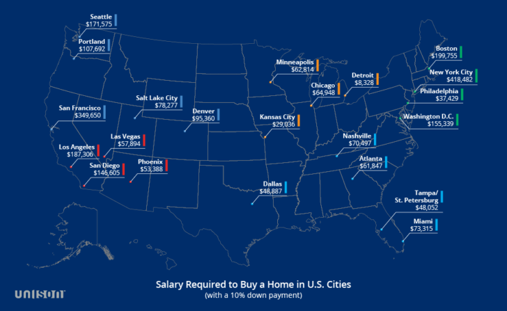 How much income you need to afford the median home by city in the US