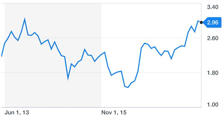 US 10-year treasury bond yield