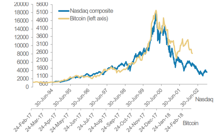 Bitcoin collapses like the NASDAQ 2000 Tech Bubble