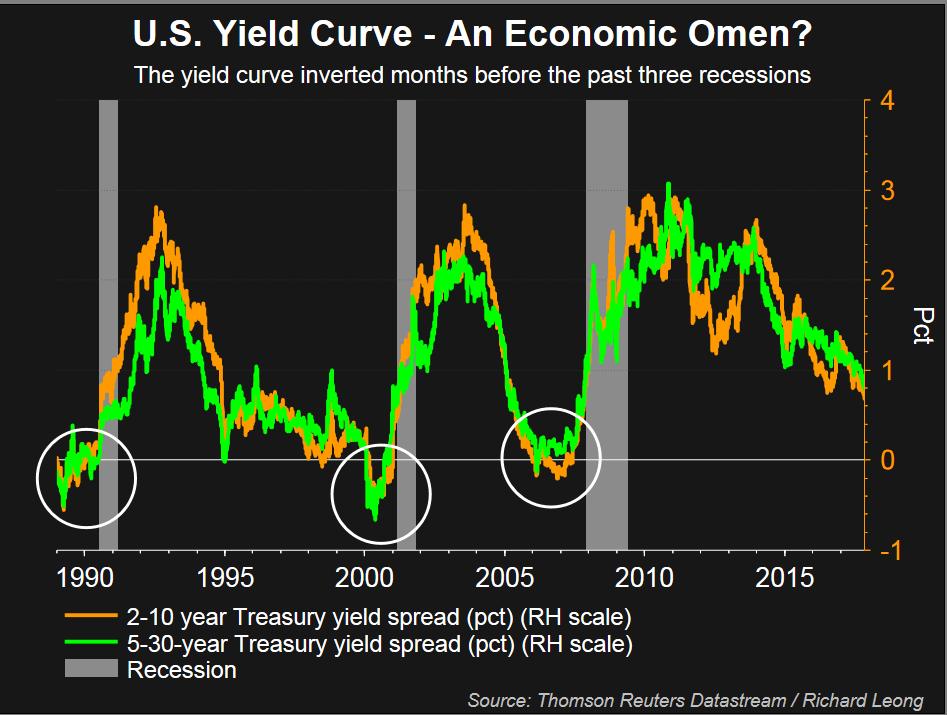 Flattening yield curve 2018