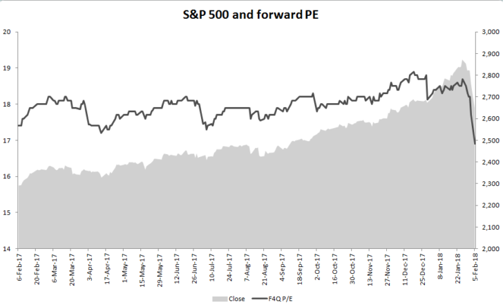 S&P 500 forward P/E 2018