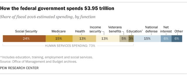 Where your tax money gets spent by the government