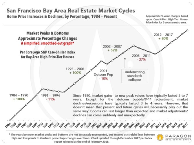 SF Bay Area Real Estate Cycle