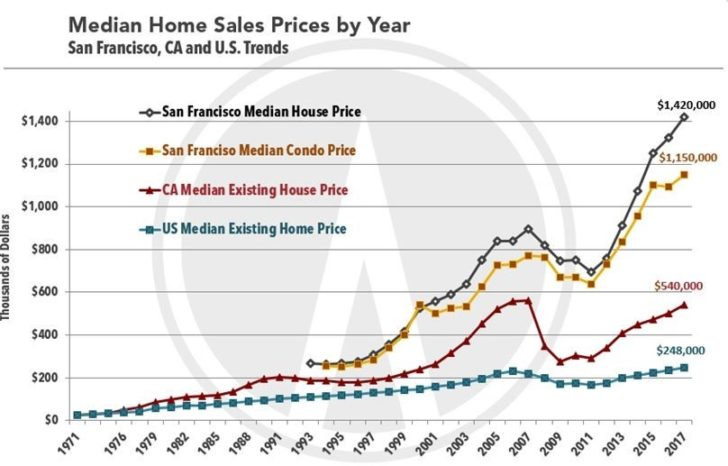 San Francisco, California, US median house price