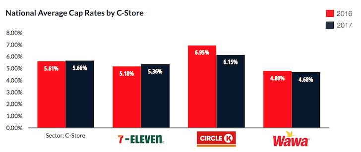 Convenience store average cap rate