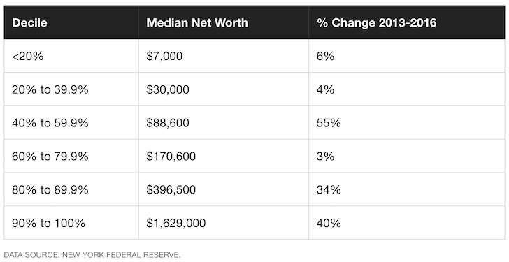 Median net worth in America