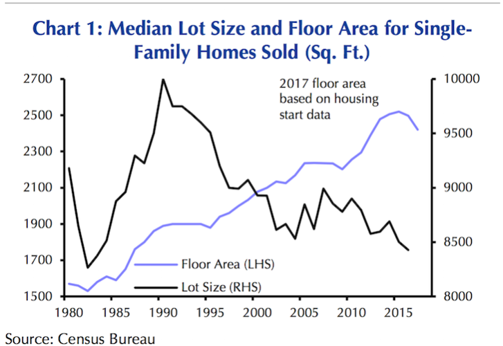 Median size of a new home