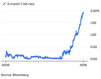 3-month treasury bill