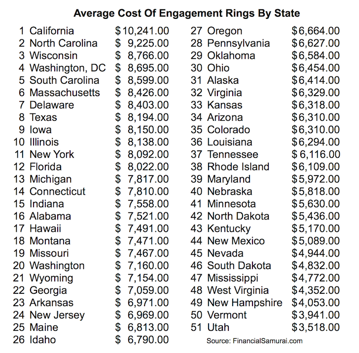 average cost engagement ring by state