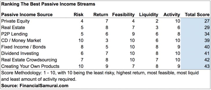 Ranking The Best Passive Income Investments For Retirement