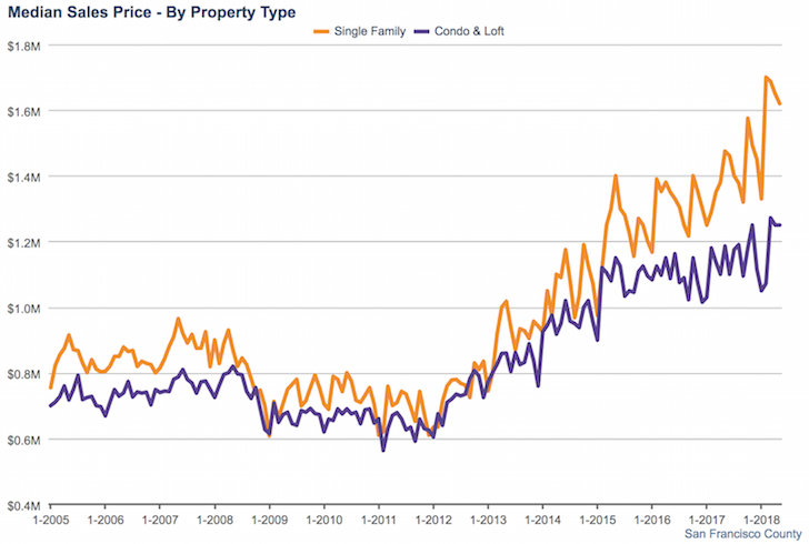San Francisco median home price