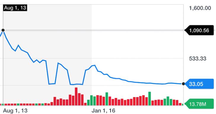 VXX Volatility 5-Year Chart