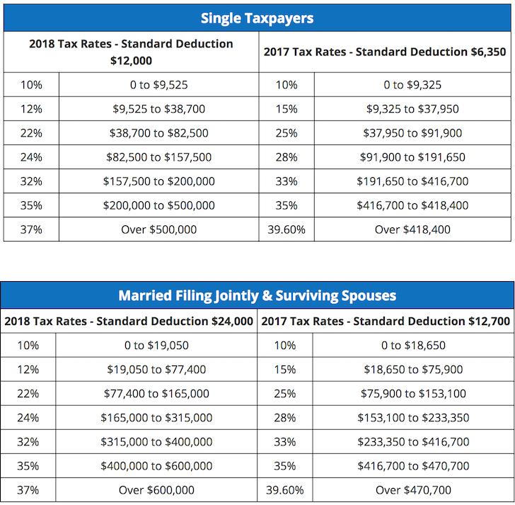 2017 versus 2018 Marginal Tax Brackets