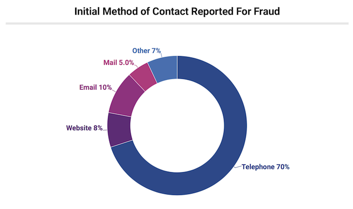 Fraud sources statistics