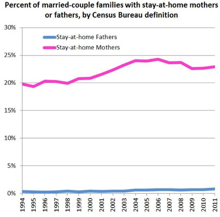 Percent of stay at home parents by sex