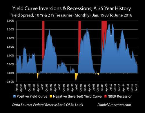 Yield Curve Flat
