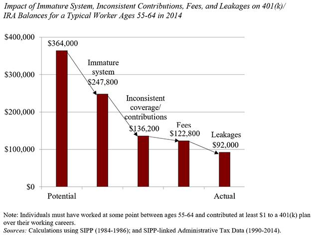 Potential 401(k) Balance versus Actual 401(k) balance