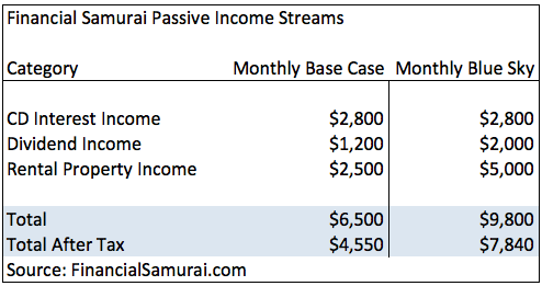 Financial Samurai Base Case Passive Income 2012