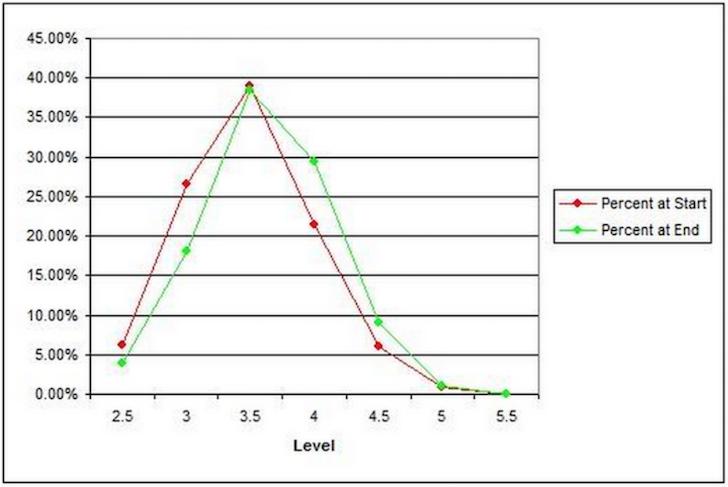 USTA Rating Distribution
