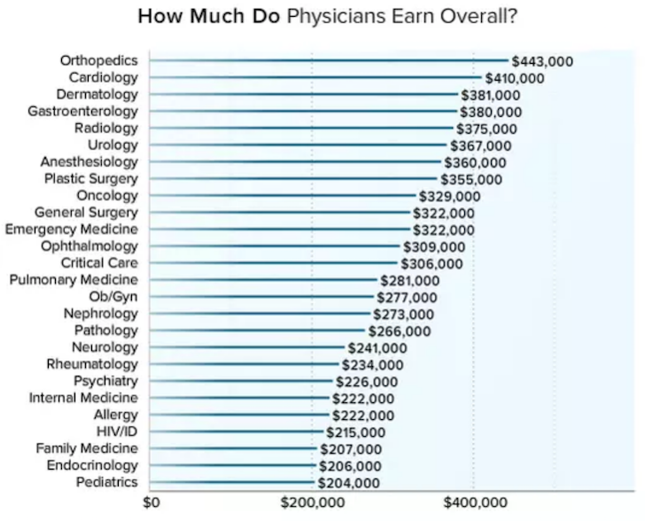 Doctor Pay By Speciality