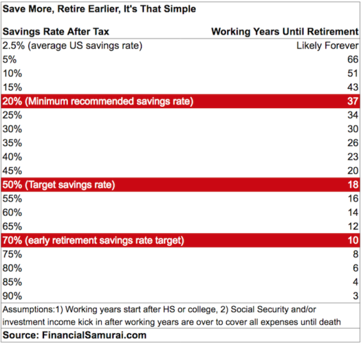 Early retirement savings rate chart