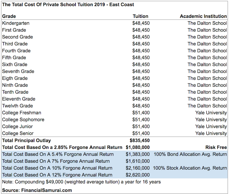 Total cost of east coast private school tuition kindergarten through college