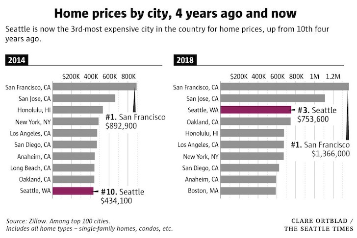 Home price appreciation since 2014 from various top cities in America