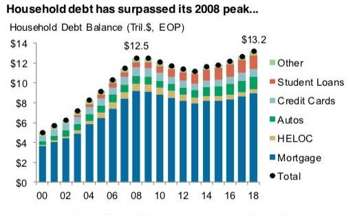 US Household total debt balance
