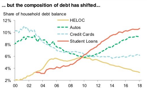 Household debt composition over time