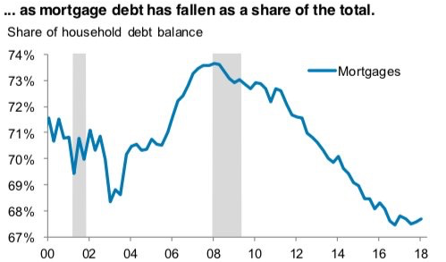 Mortgage debt as a share of total debt