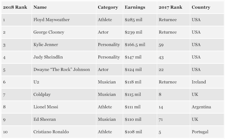 Top Entertainer Income Earners