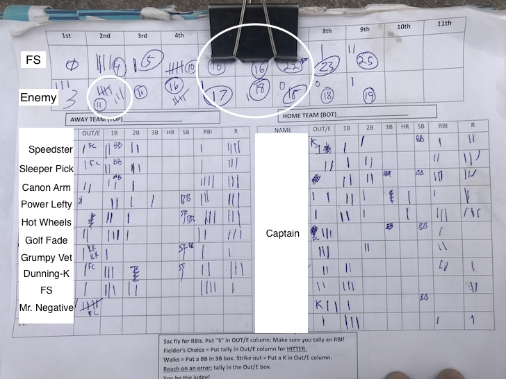Financial Samurai Softball Tournament Scorecard