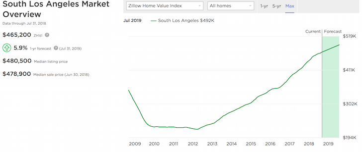 South Los Angeles Housing Price Forecast
