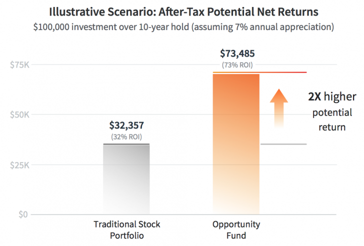 Tax benefits of investing in an opportunity fund