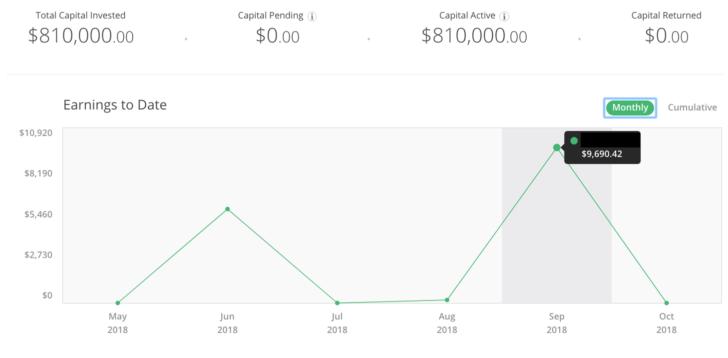 Financial Samurai 3Q2018 RealtyShares Performance Review