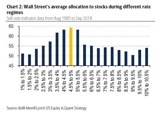 Average allocation to stocks by interest rate