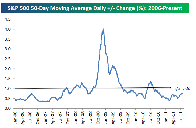 Average daily change of the S&P 500